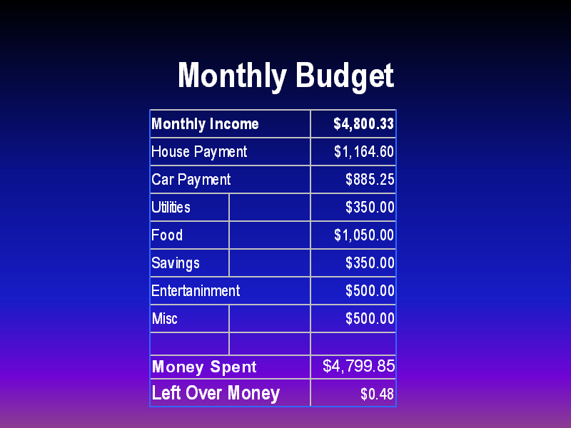 how to draw up a monthly budget plan